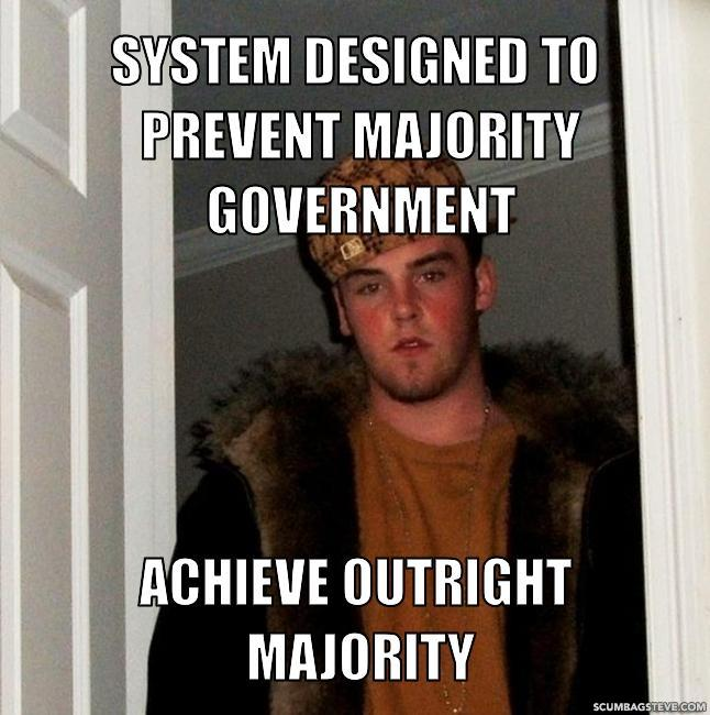 System designed to prevent majority government achieve outright majority c9c061